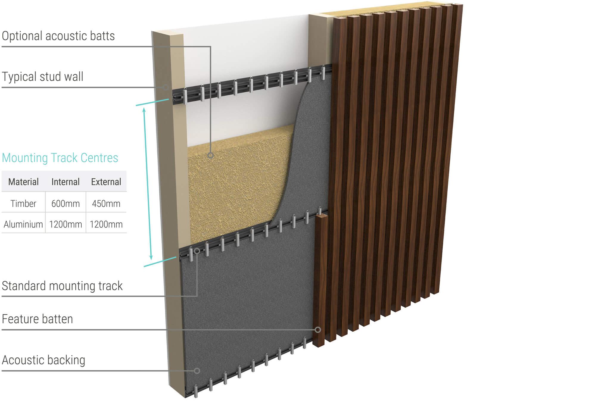 Sculptform - typical wall setup