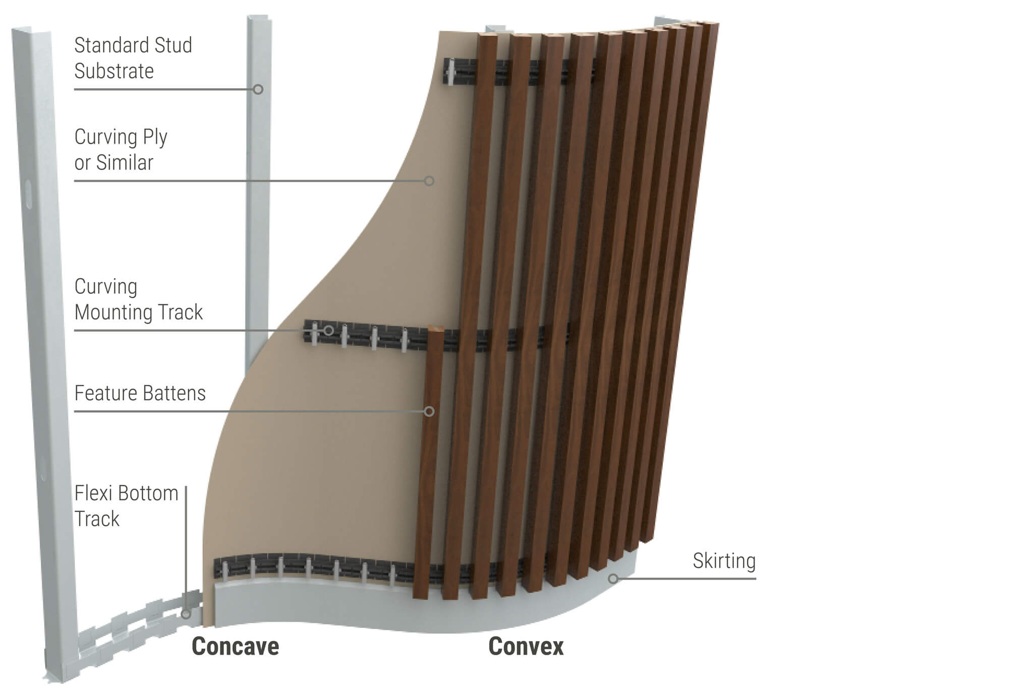 Sculptform Click-on Battens curved wall