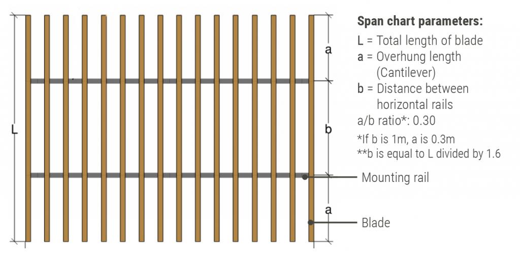 Facade Blades Span chart