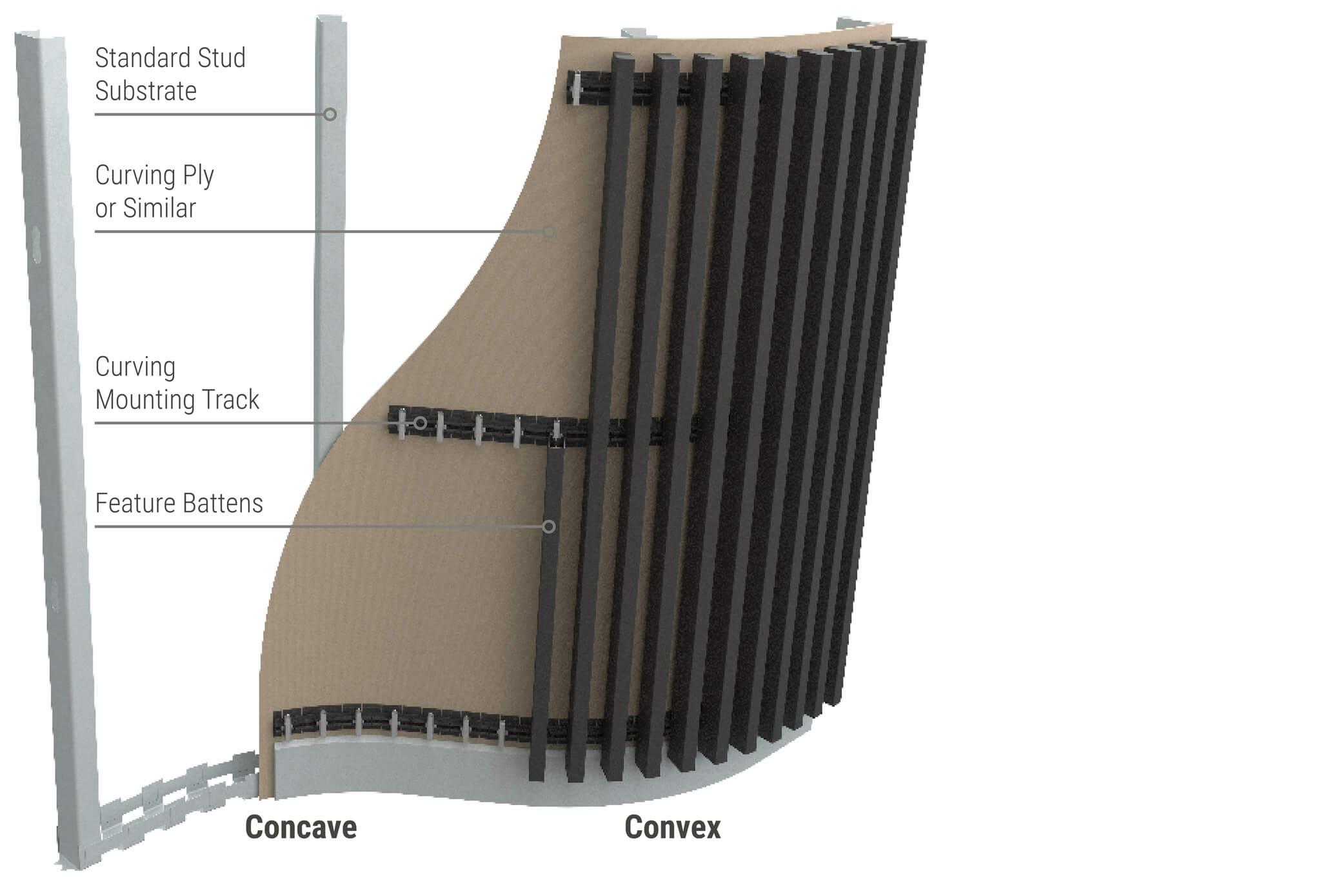 Sculptform Click-on Battens aluminium curved wall