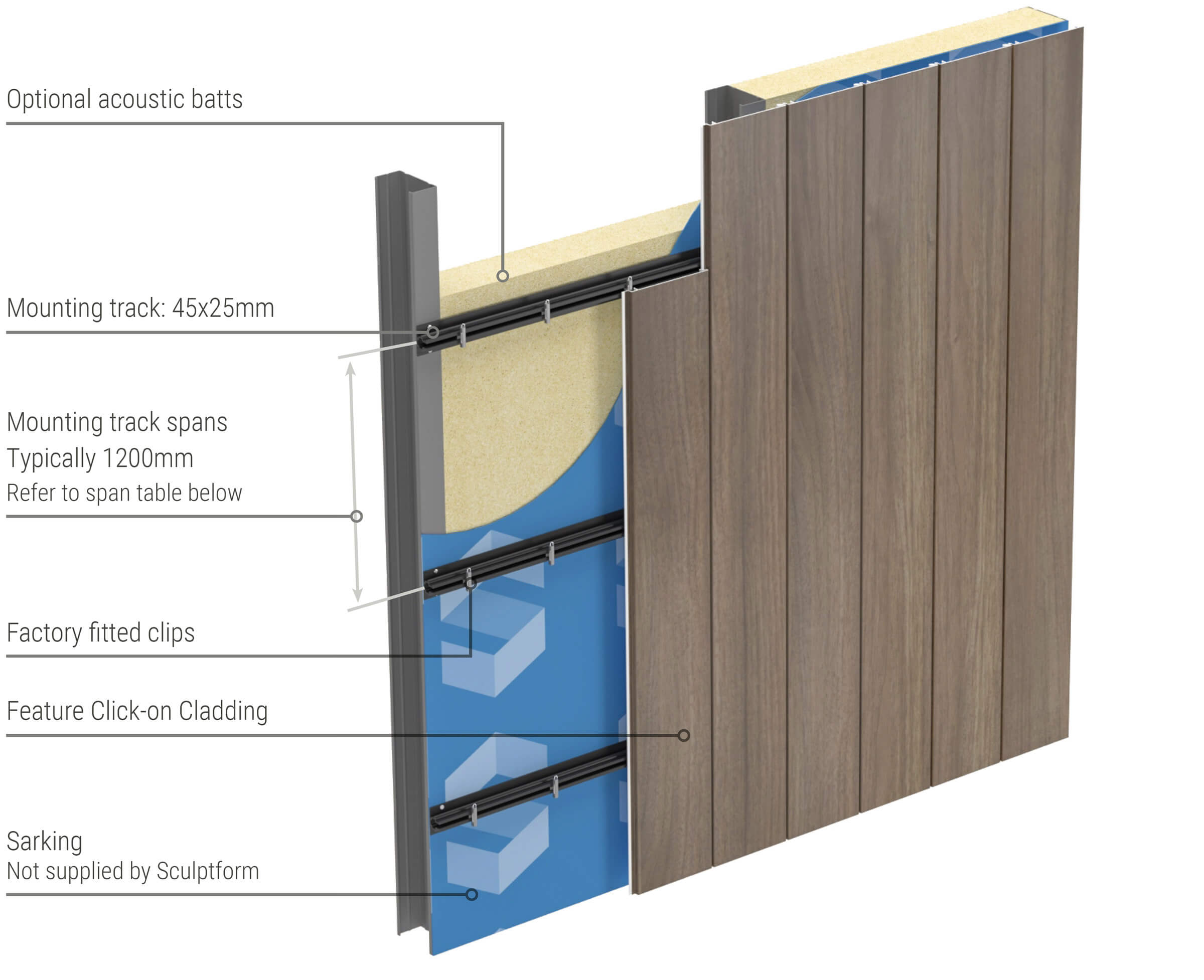 Metal Click-on Cladding typical wall setup