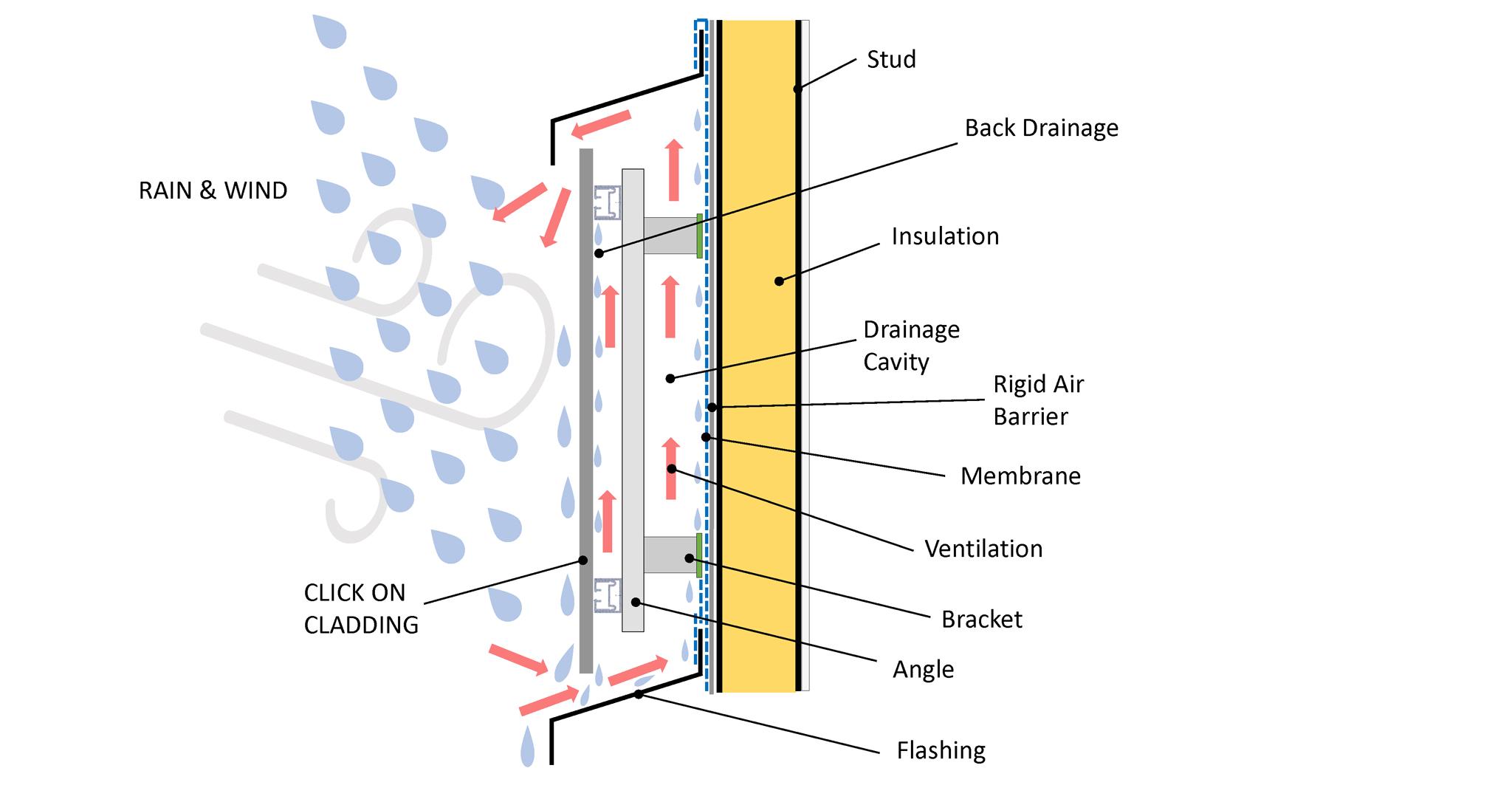 How does a rainscreen work?